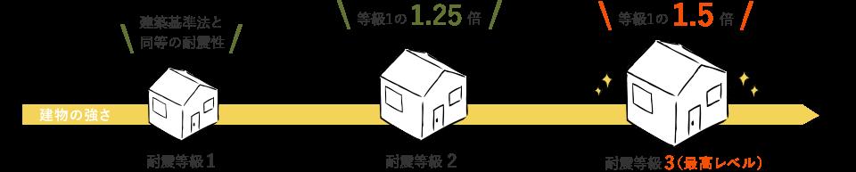 「耐震性能3」の性能を持つ家